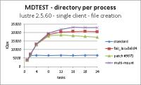 mdtest lustre 2.5.60 file creation b.png